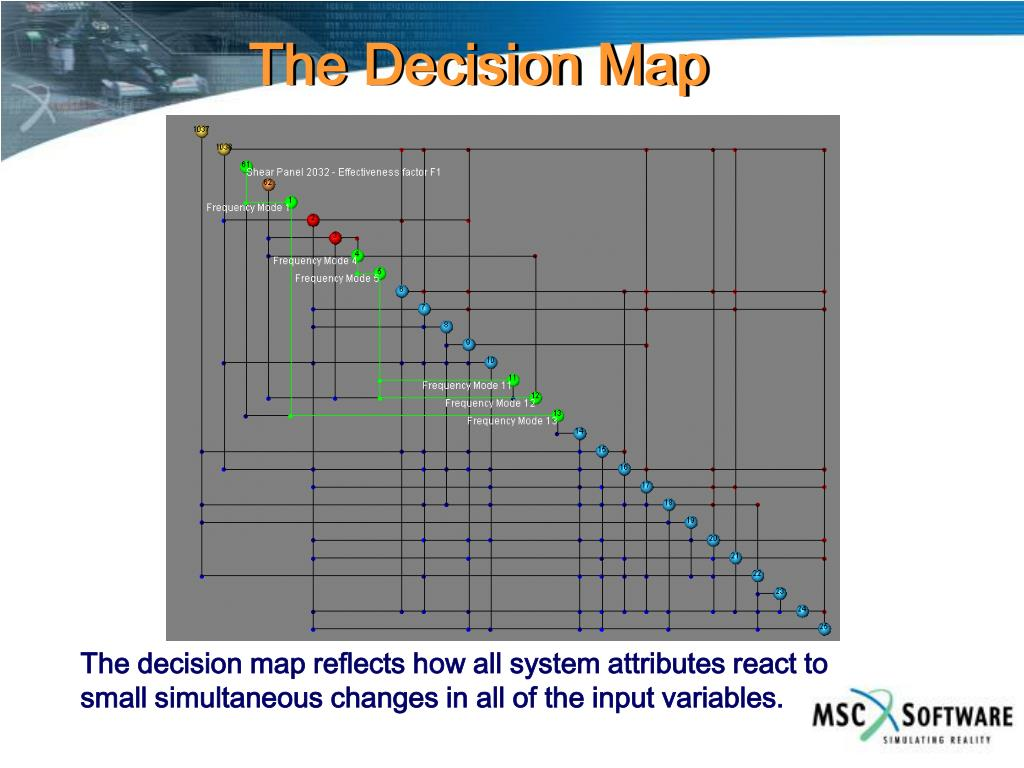 The Decision Map