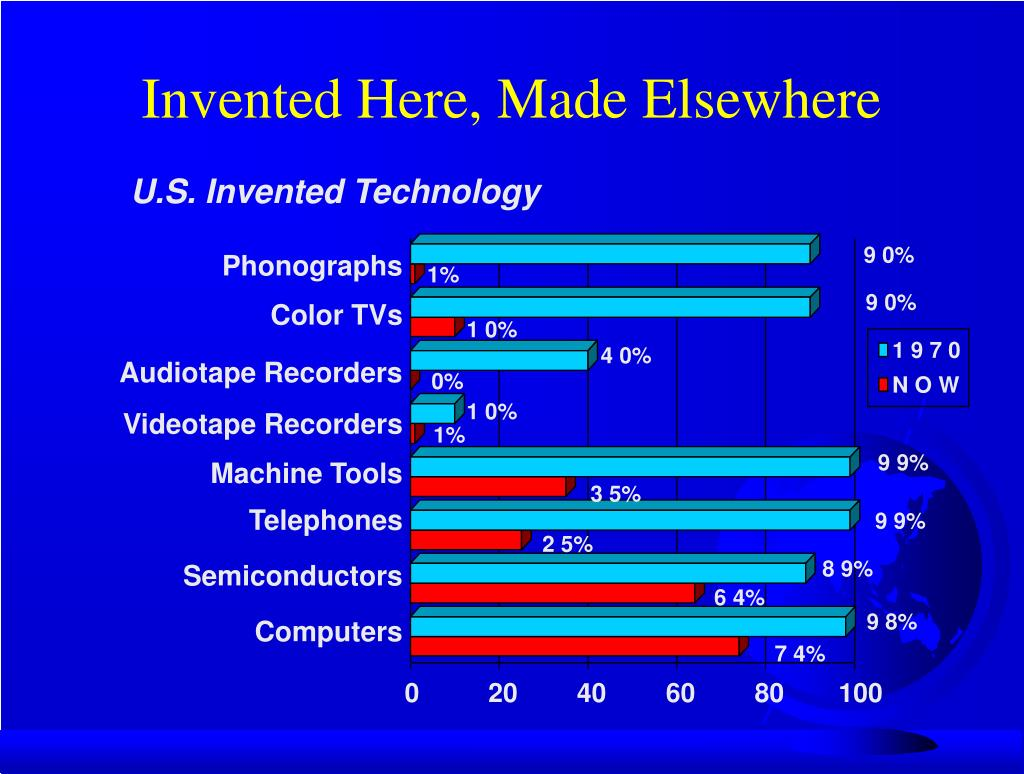 Invented Here, Made Elsewhere