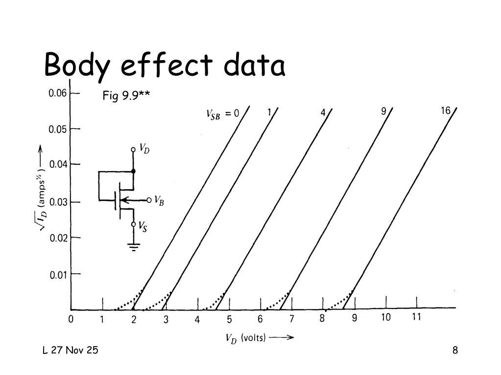 Body effect data
