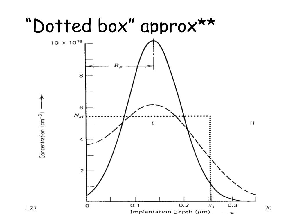 """""""Dotted box"""" approx**"""