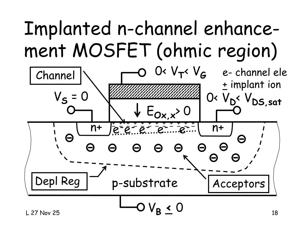Implanted n-channel enhance-ment MOSFET (ohmic region)