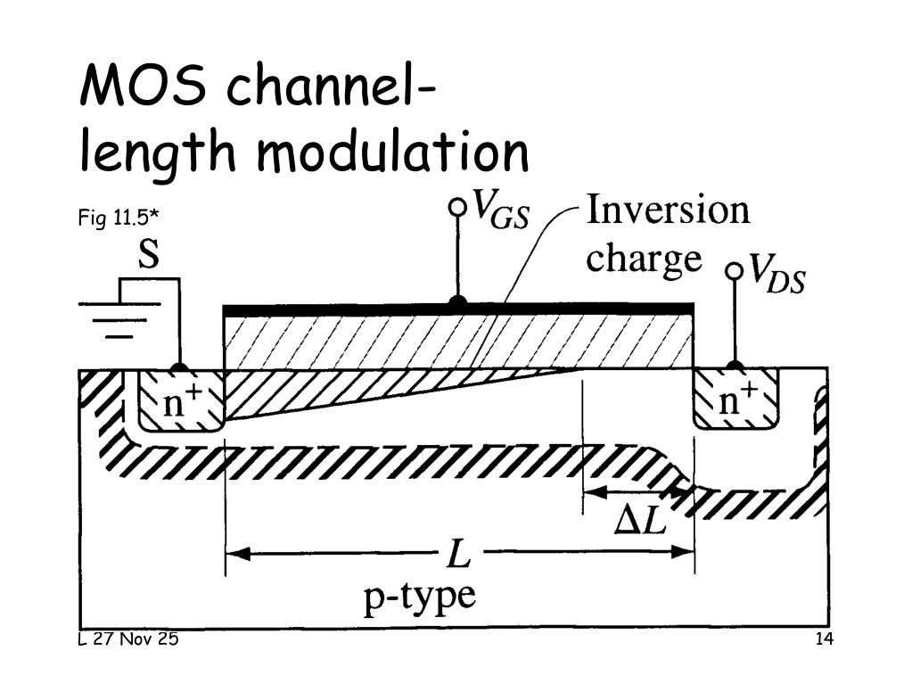 MOS channel-