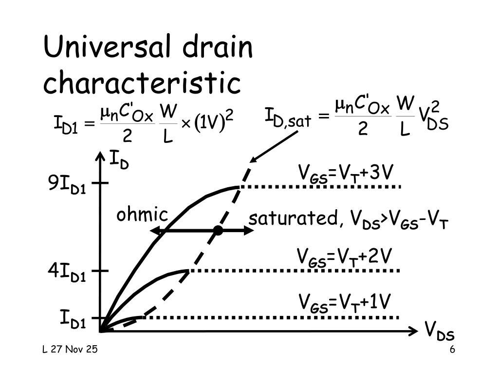 Universal drain
