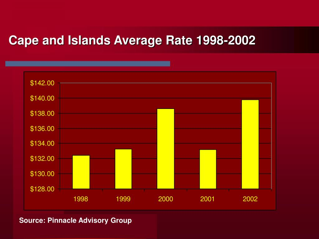 Cape and Islands Average Rate 1998-2002