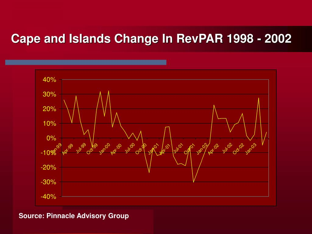 Cape and Islands Change In RevPAR 1998 - 2002