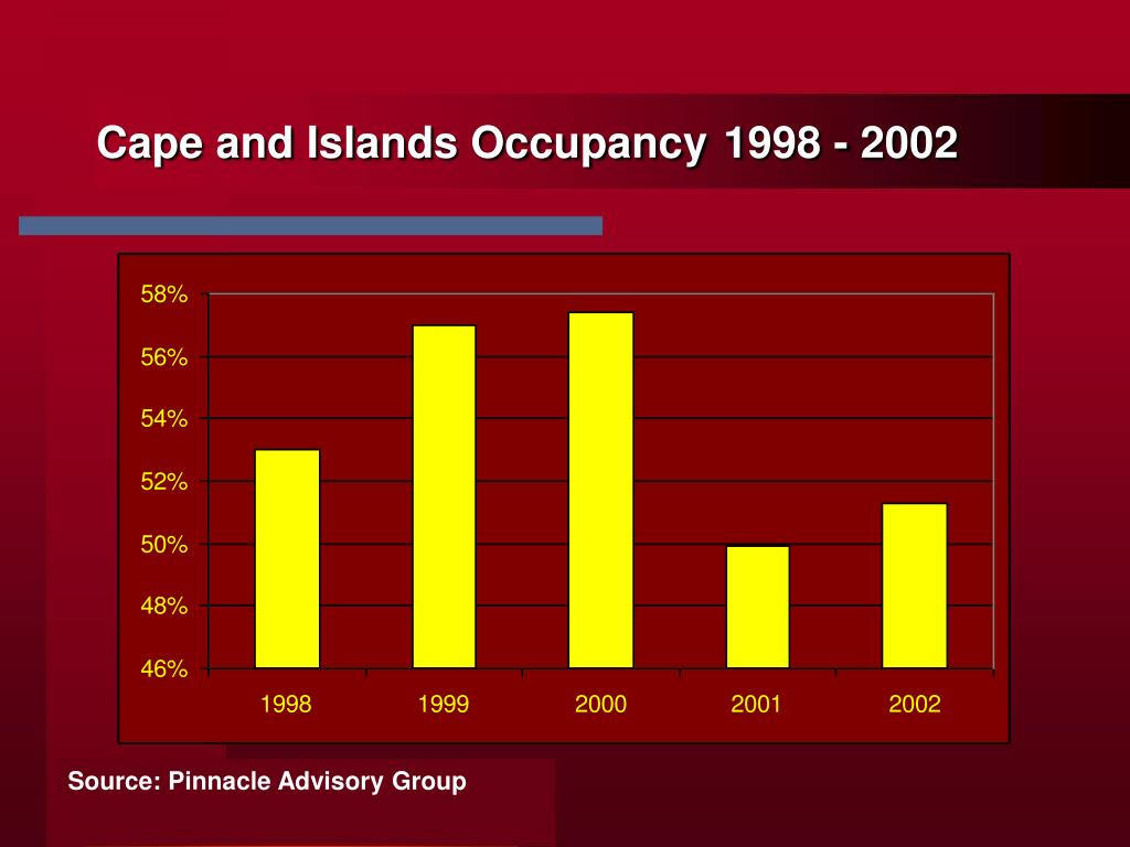 Cape and Islands Occupancy