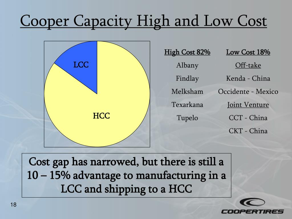 Cooper Capacity High and Low Cost