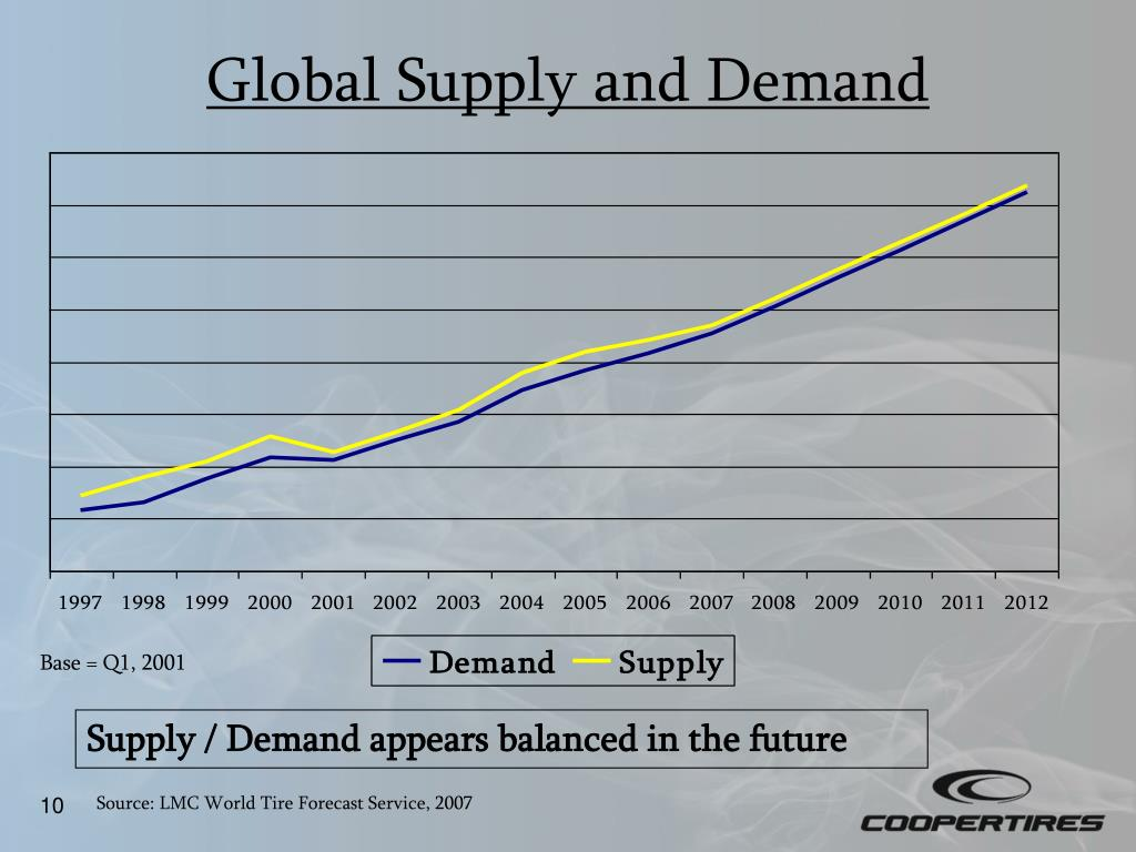 Global Supply and Demand