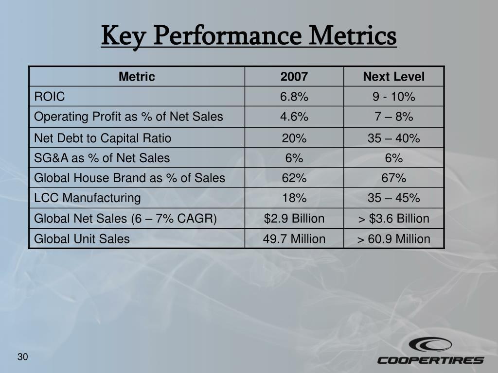 Key Performance Metrics