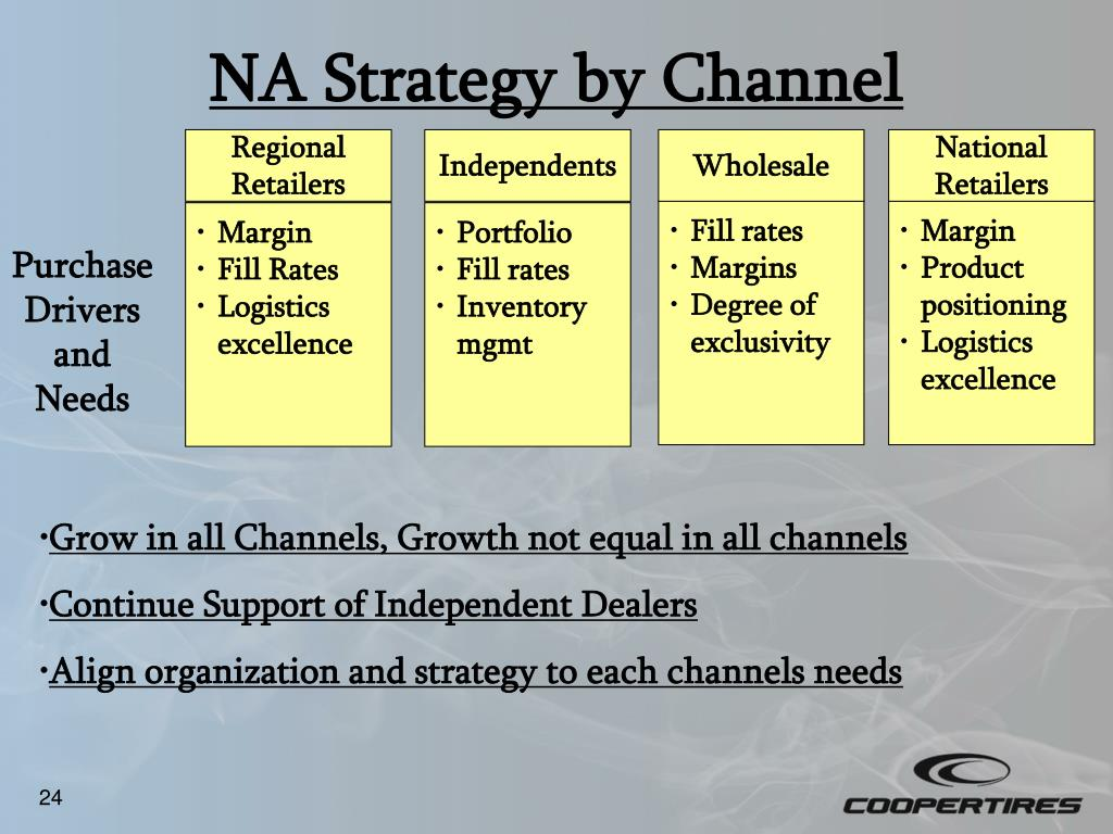 NA Strategy by Channel