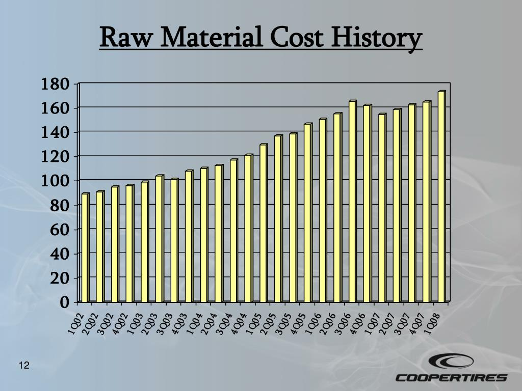 Raw Material Cost History