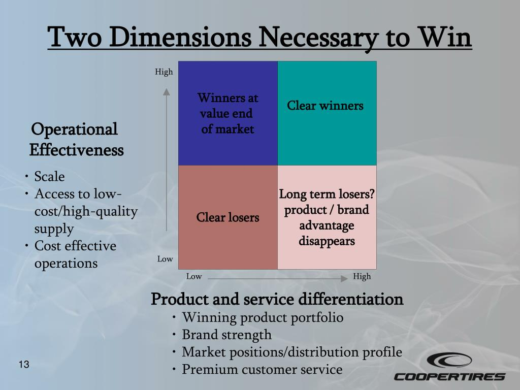 Two Dimensions Necessary to Win