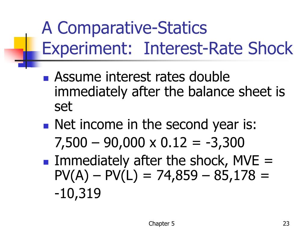 A Comparative-Statics Experiment:  Interest-Rate Shock