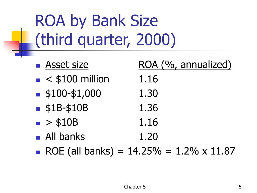 ROA by Bank Size