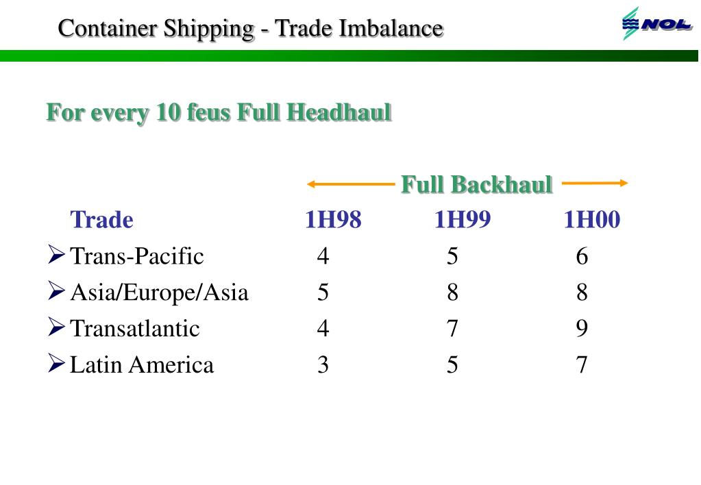 Container Shipping - Trade Imbalance