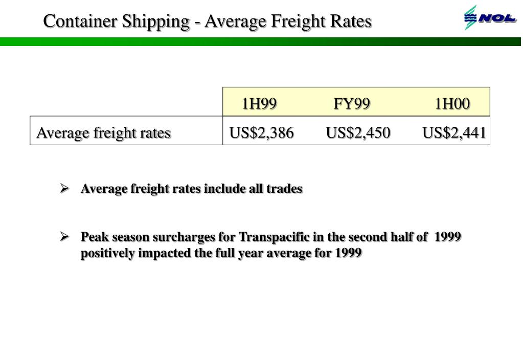 Container Shipping - Average Freight Rates