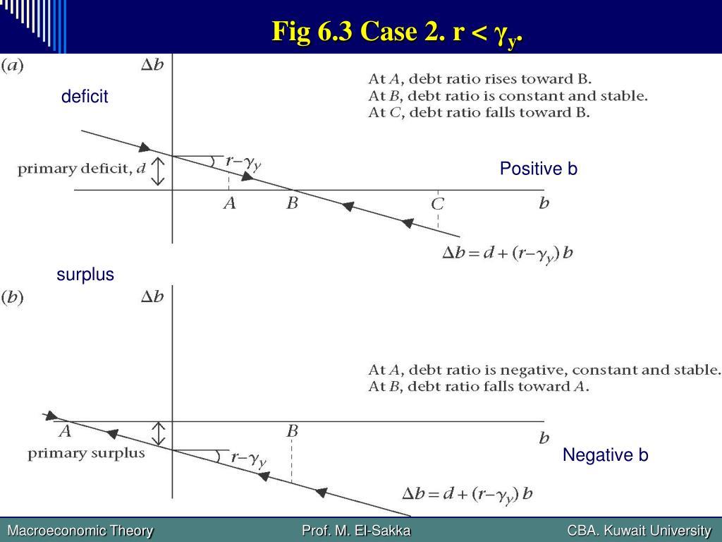 Fig 6.3 Case 2. r <