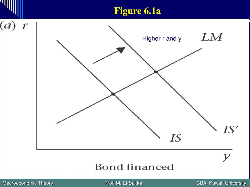 Figure 6.1a