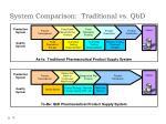 system comparison traditional vs qbd