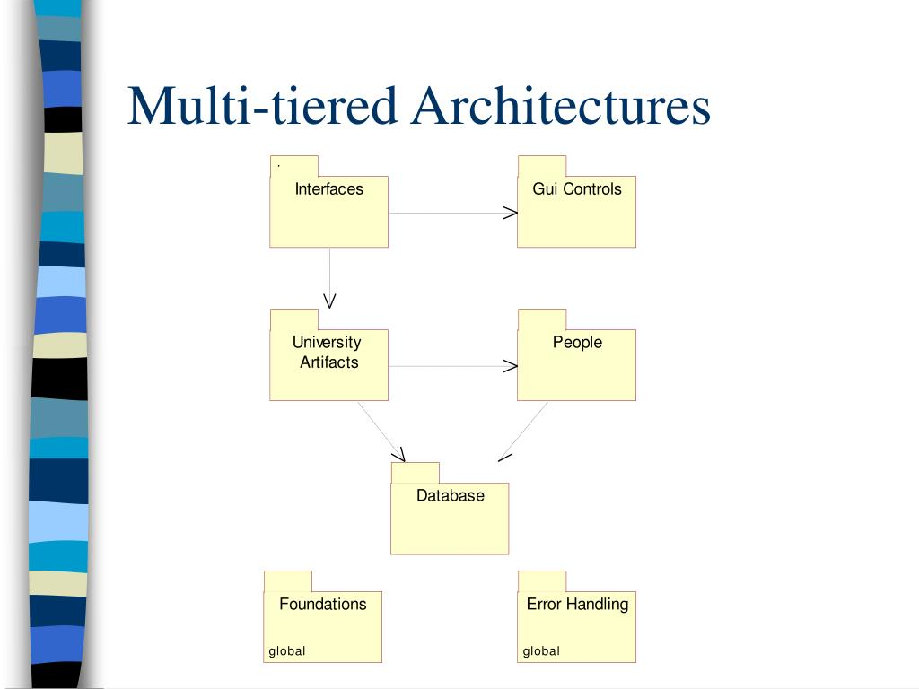 Multi-tiered Architectures