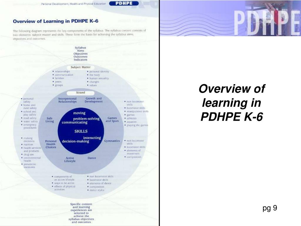 Overview of learning in PDHPE K-6