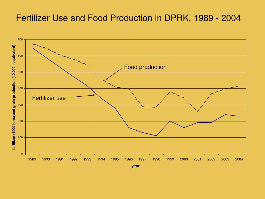 Fertilizer Use and Food Production in DPRK, 1989 - 2004