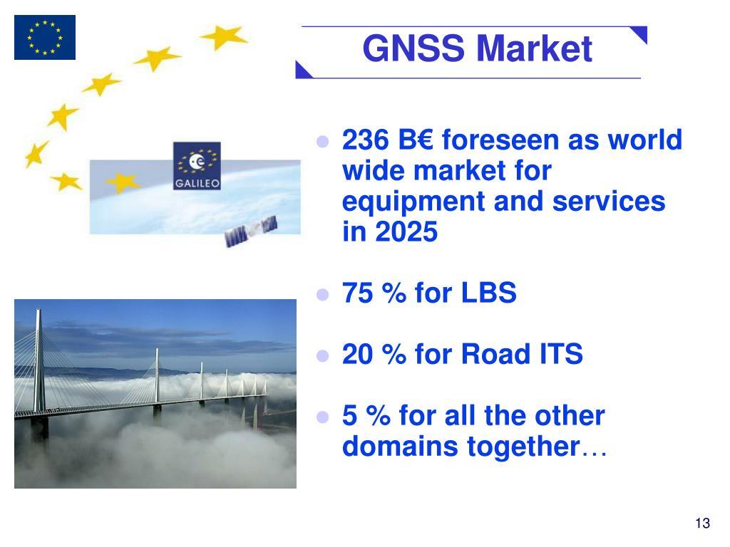 GNSS Market