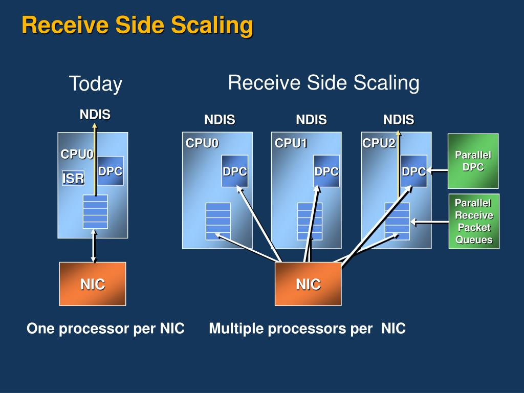 Receive Side Scaling