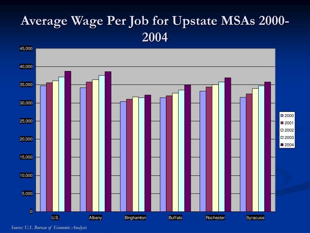 Average Wage Per Job for Upstate MSAs 2000-2004
