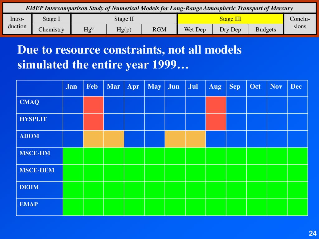 Due to resource constraints, not all models simulated the entire year 1999…