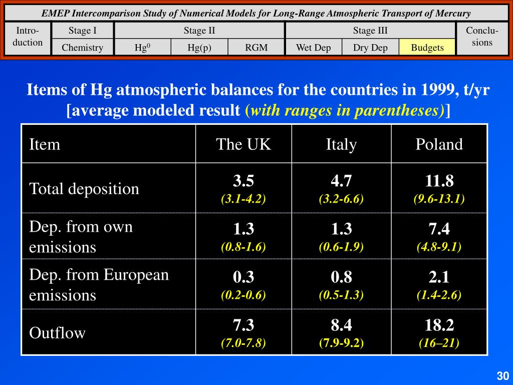 Items of Hg atmospheric balances for the countries in 1999, t/yr