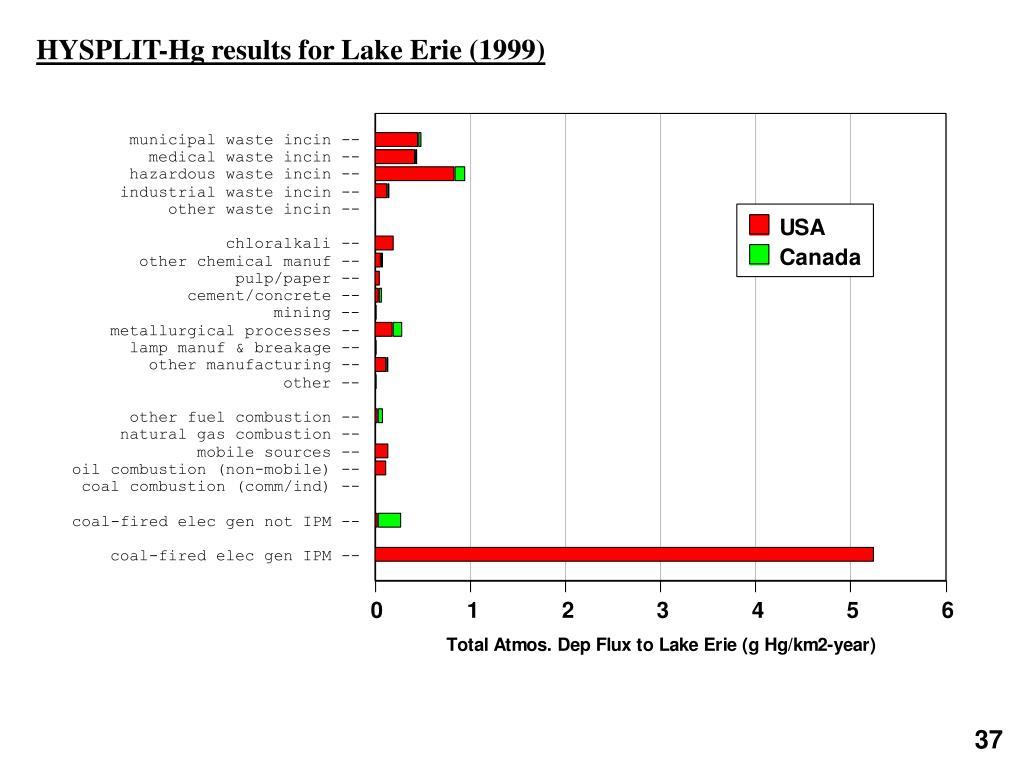 HYSPLIT-Hg results for Lake Erie (1999)