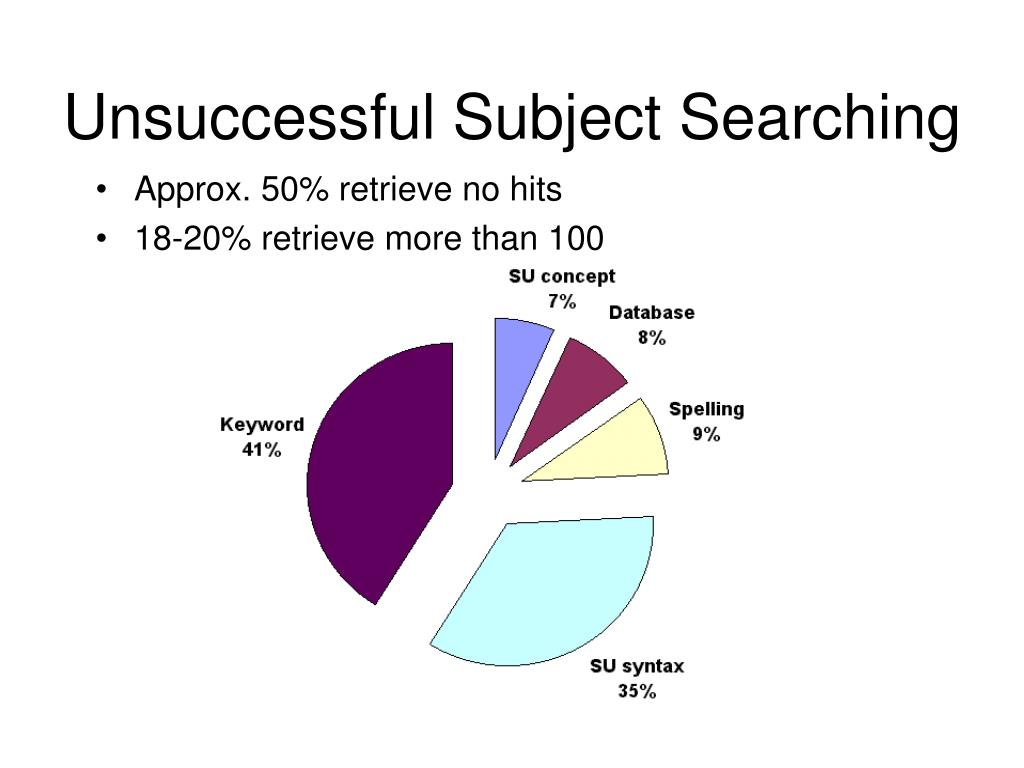 Unsuccessful Subject Searching