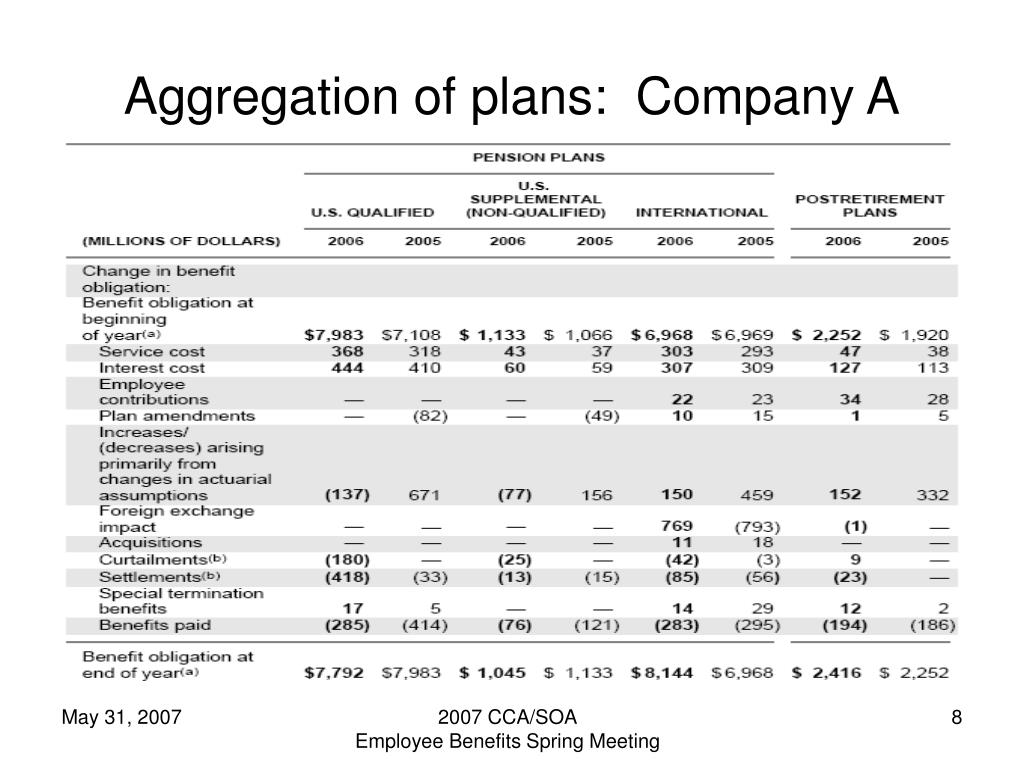 Aggregation of plans:  Company A