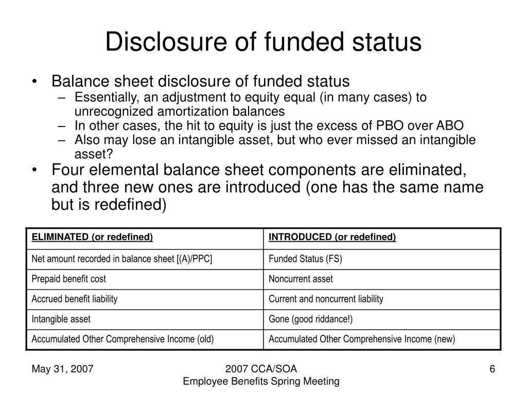 Disclosure of funded status