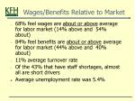 wages benefits relative to market