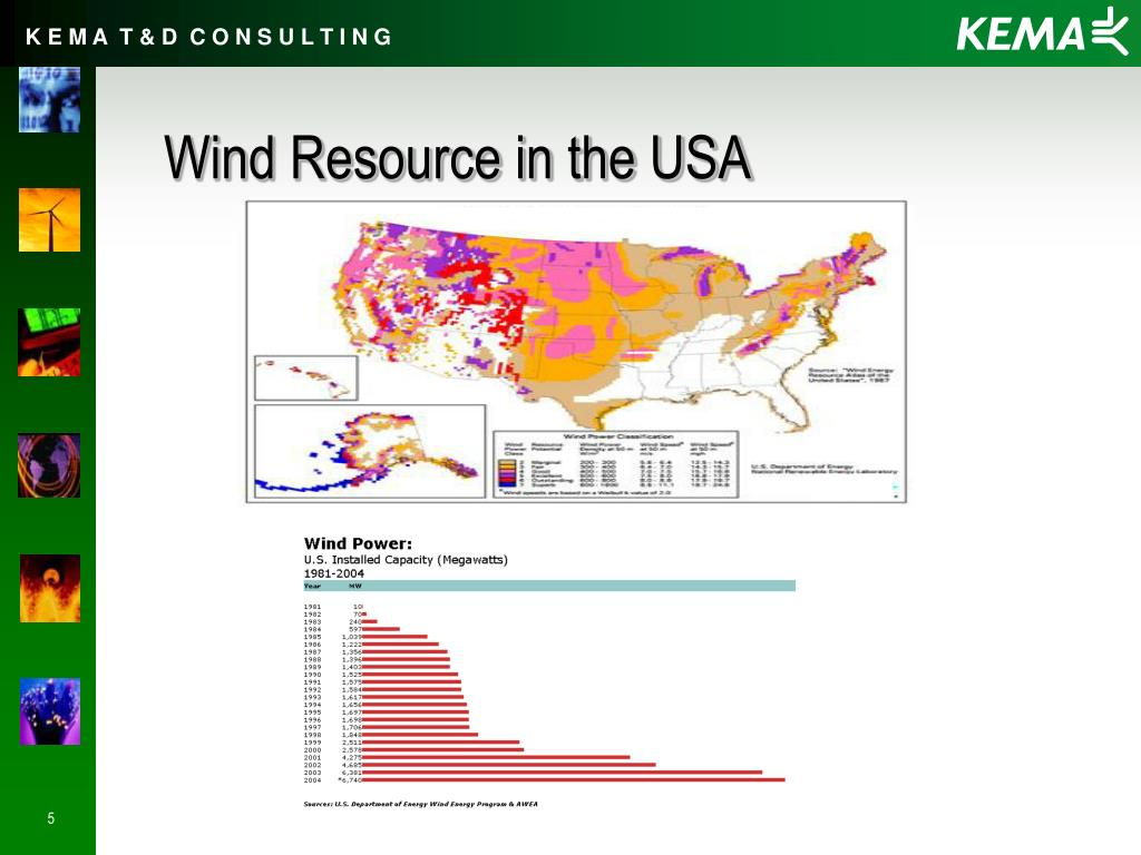 Wind Resource in the USA