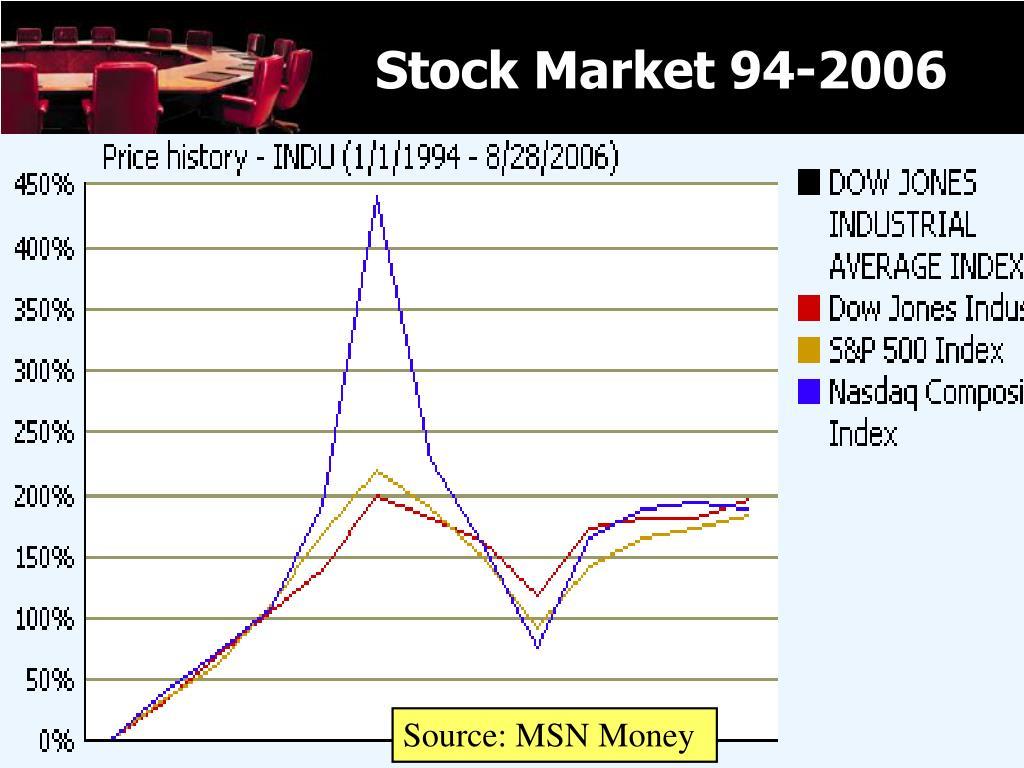Stock Market 94-2006