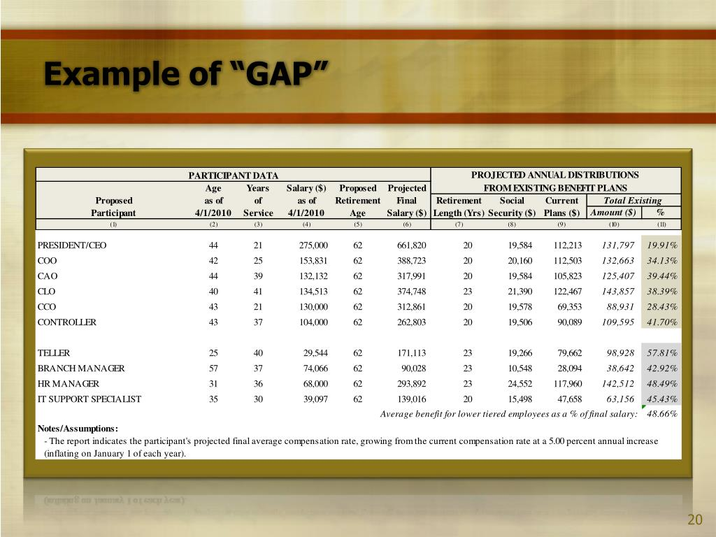 "Example of ""GAP"""