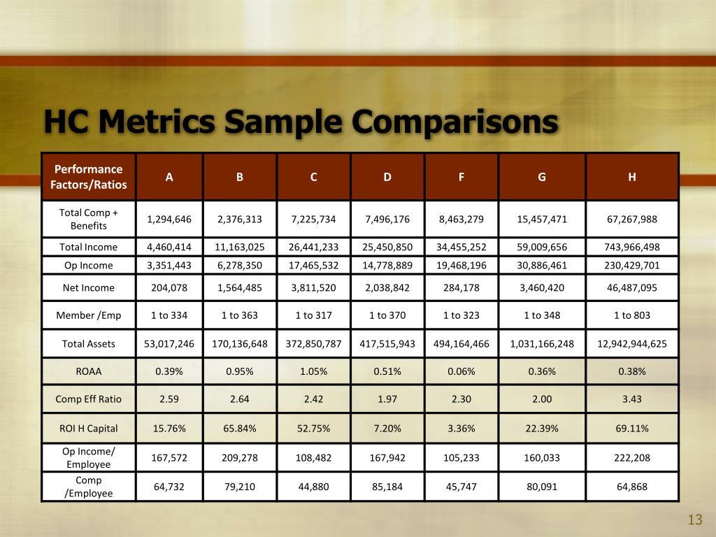 HC Metrics Sample Comparisons