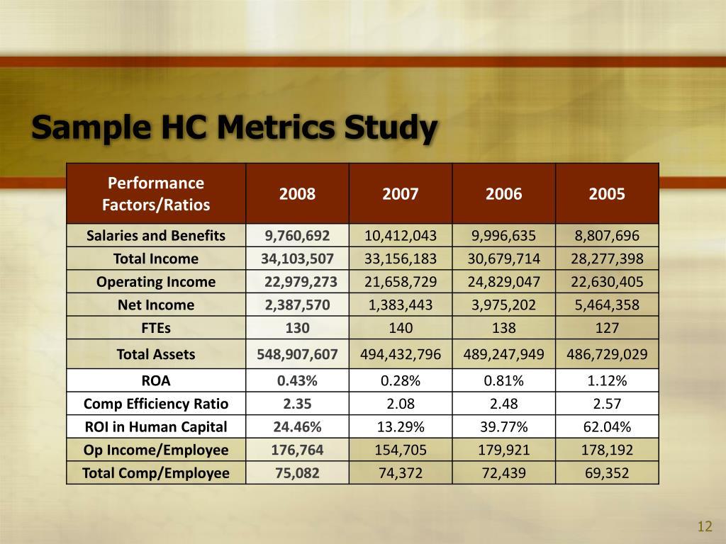 Sample HC Metrics Study