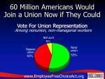60 million americans would join a union now if they could