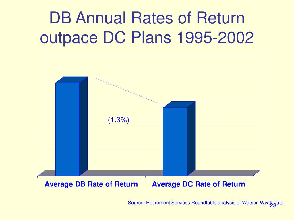 DB Annual Rates of Return outpace DC Plans 1995-2002