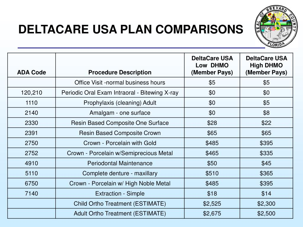 DELTACARE USA PLAN COMPARISONS