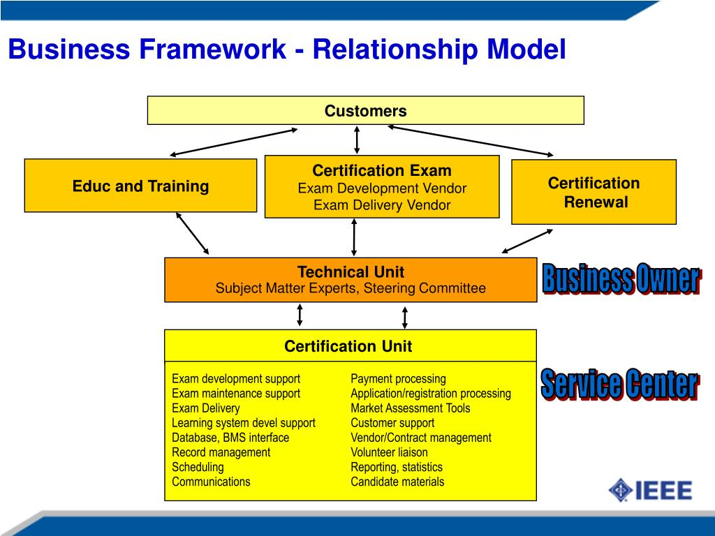 Business Framework - Relationship Model