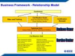 business framework relationship model