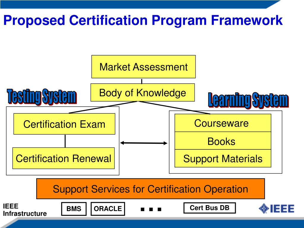 Proposed Certification Program Framework