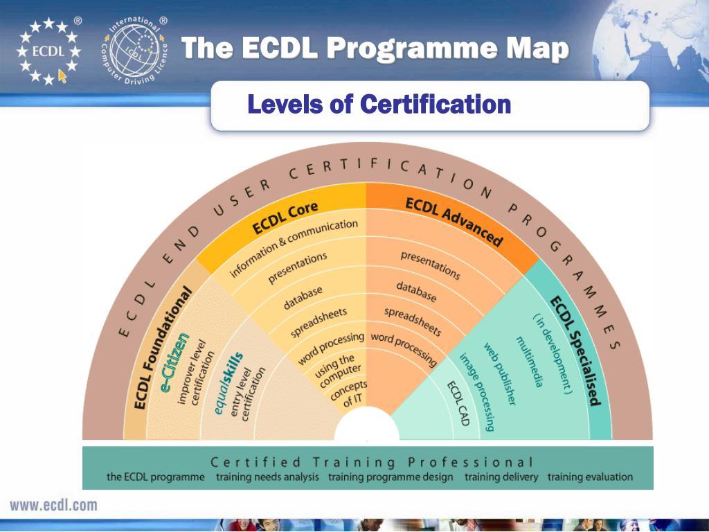 The ECDL Programme Map