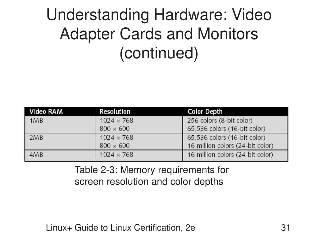 Understanding Hardware: Video Adapter Cards and Monitors (continued)
