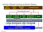 activity based costing at baxter battery29
